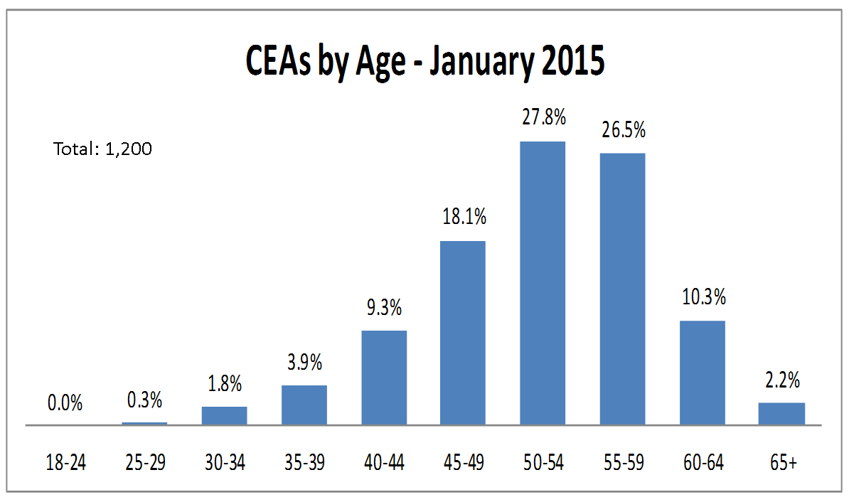 Over 60% of CEAs were 50 years of age or older.