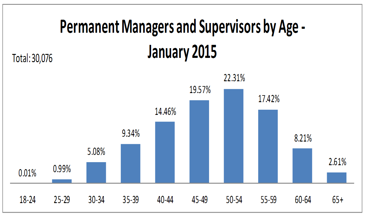 Over 50% of managers and supervisors were 50 years of age or older.