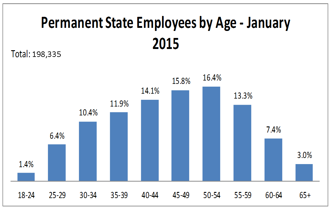 Over 40% of permanent state employees are aged 50 or older.