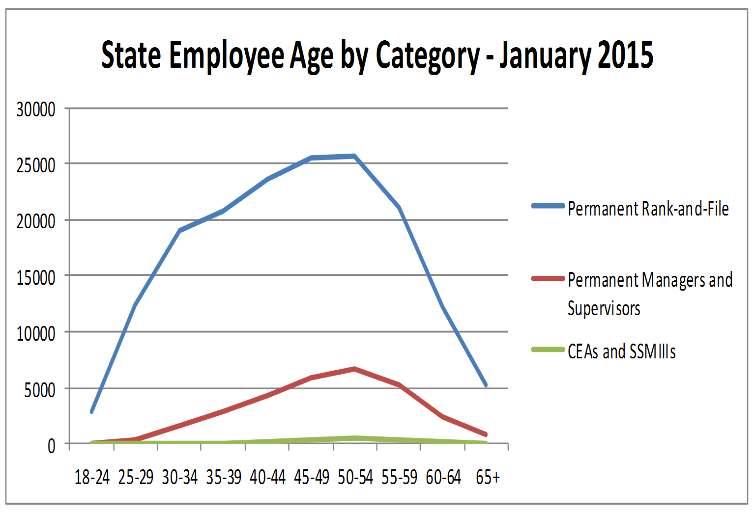 The majority of employees were at or near the age of 50 in every category.