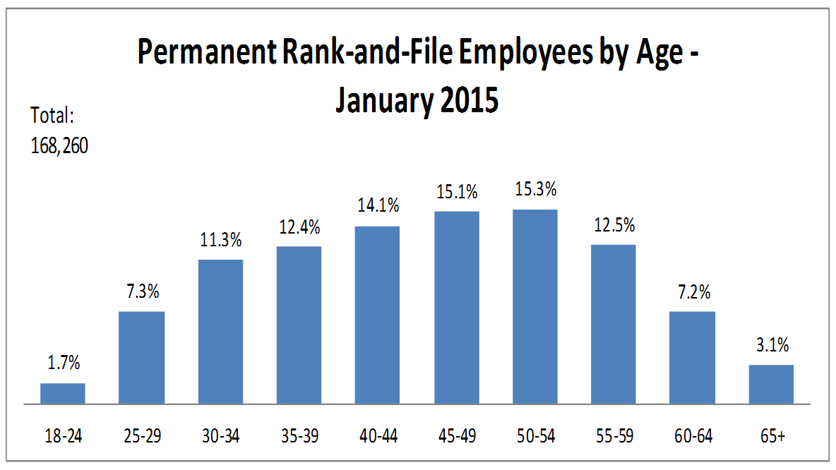 Nearly 40% of reank-and-file employees were aged 50 or older.