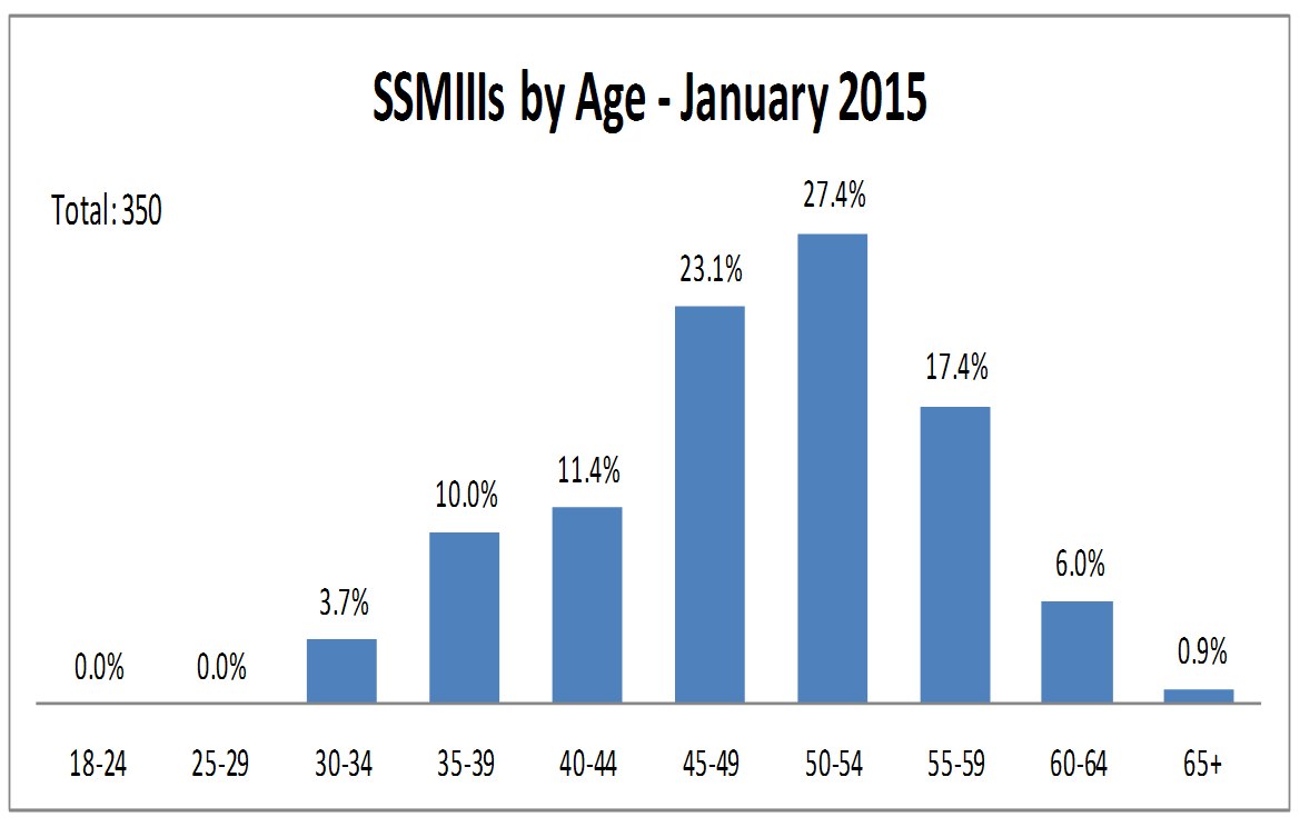 About 52% of employees in Staff Services Manager III classification were over the age of 50.