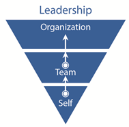 Leadership - Self, Team, and Organization