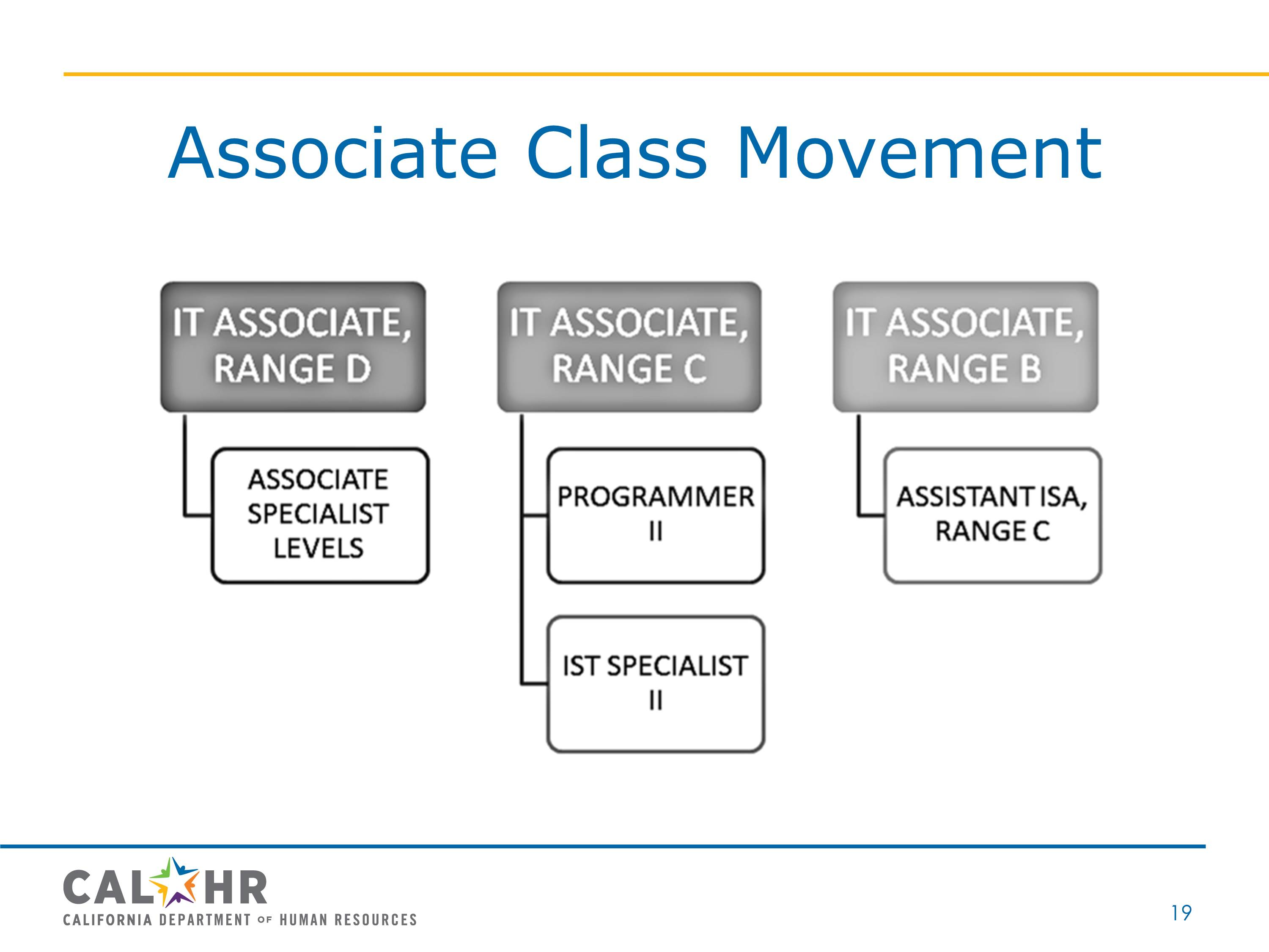 Associate Class Movement