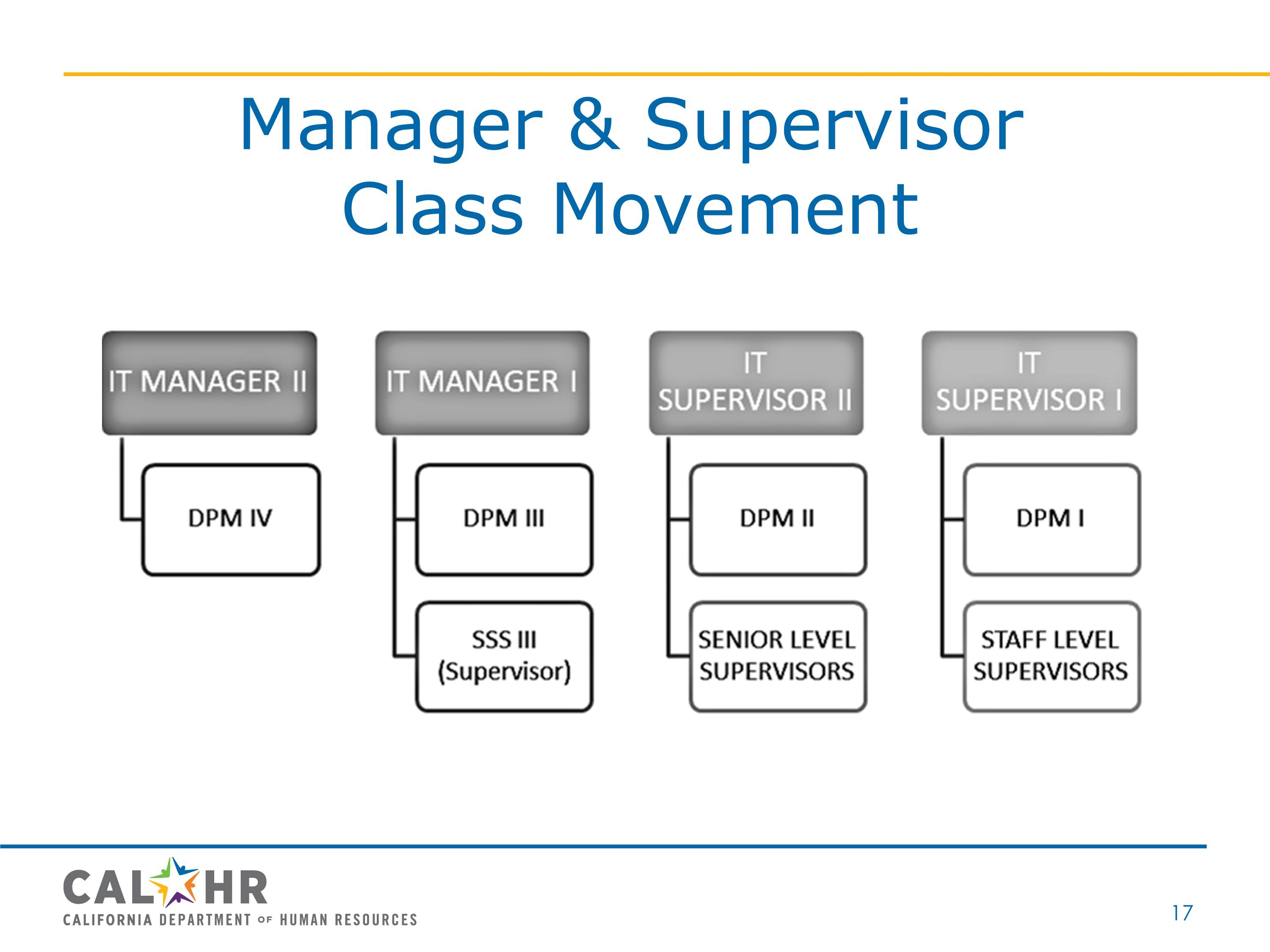 Manager and Supervisor Class Movement
