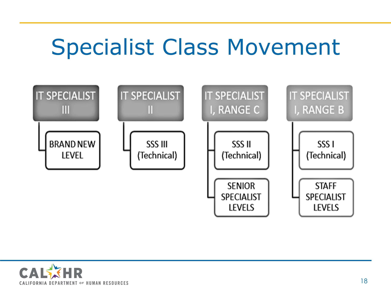 Specialist Class Movement