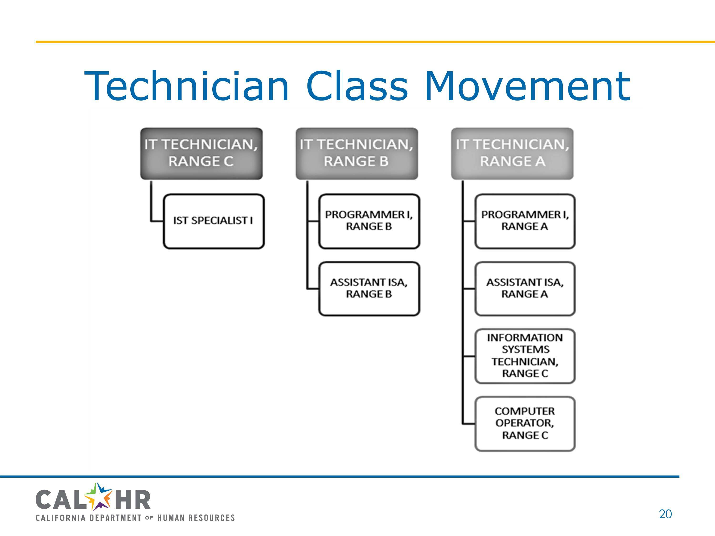 Technician Class Movement