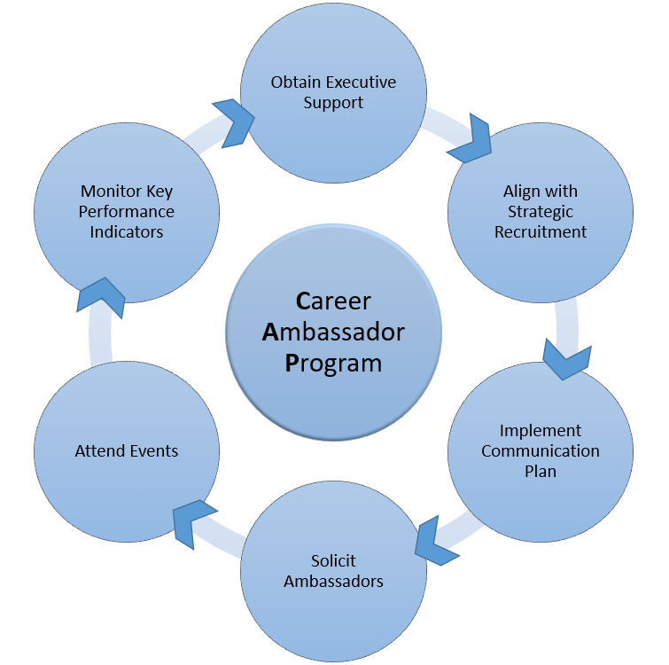 career ambassador program model