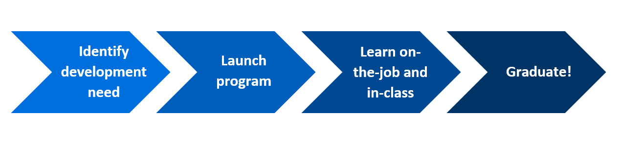 Steps to apprenticeship: 1. identify development need; 2. launch program; 3. learn on-the-job and in-class; 4. graduate!